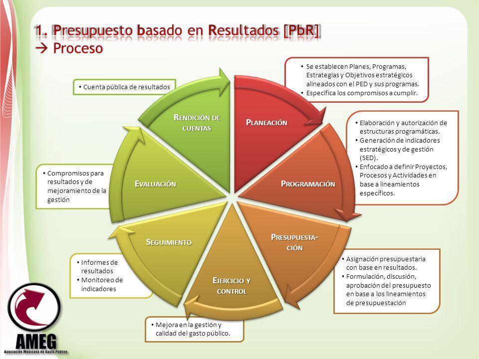 1. Presupuesto basado en Resultados [PbR]  Proceso
